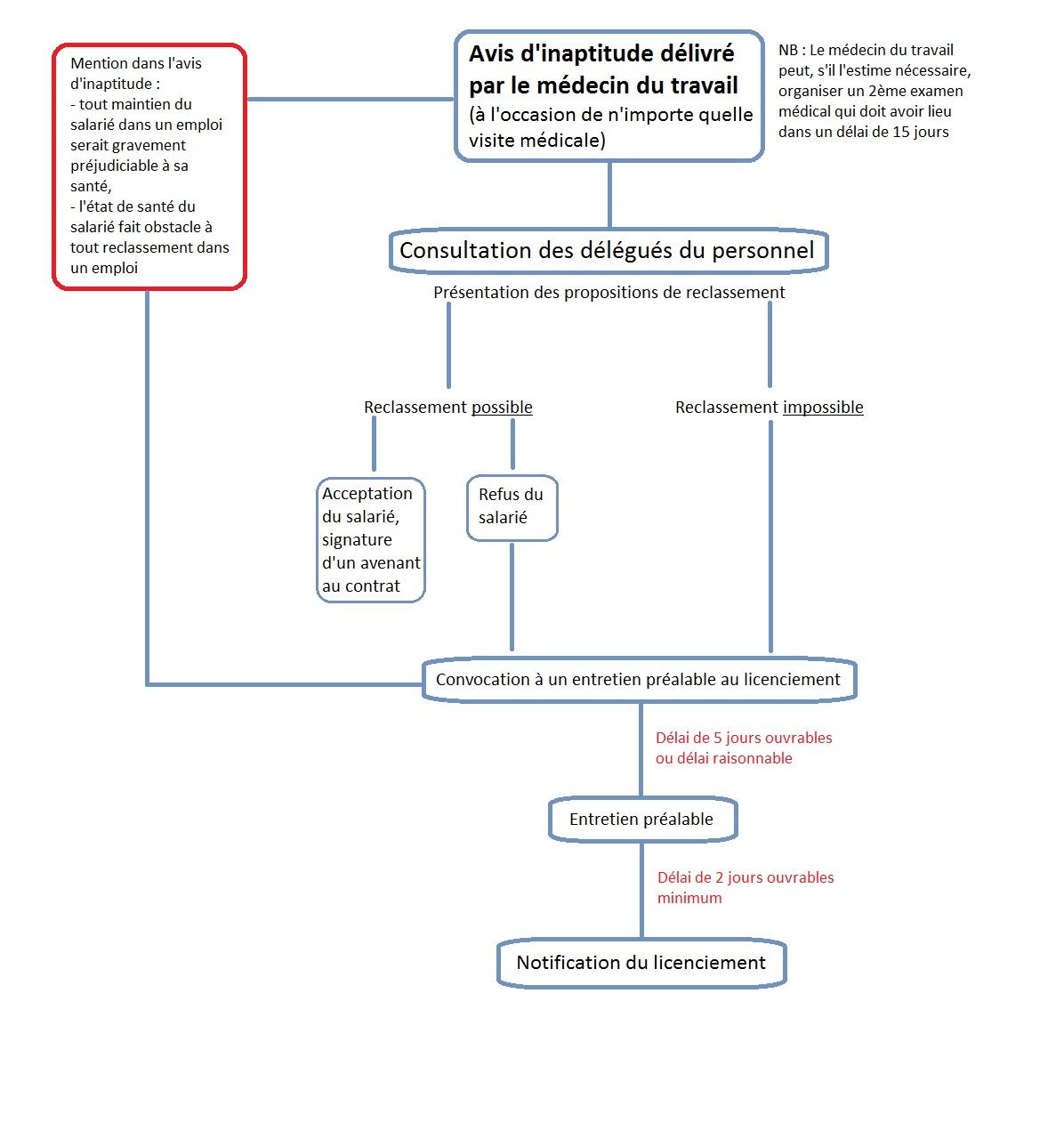 Procedure De Licenciement Pour Inaptitude Dun Salarie Protege